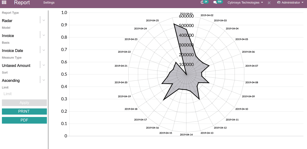 advanced-graph-view-dashboard-odoo-v12-app-cybrosys-6