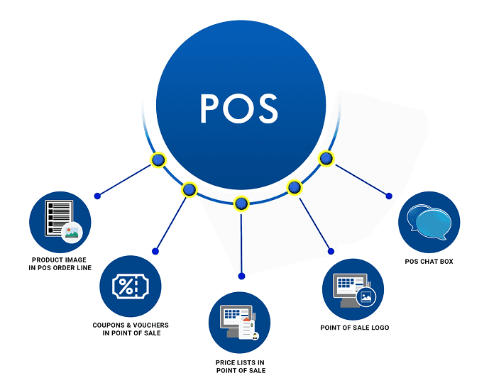 best-point-of-sale-pos-software-1-cybrosys