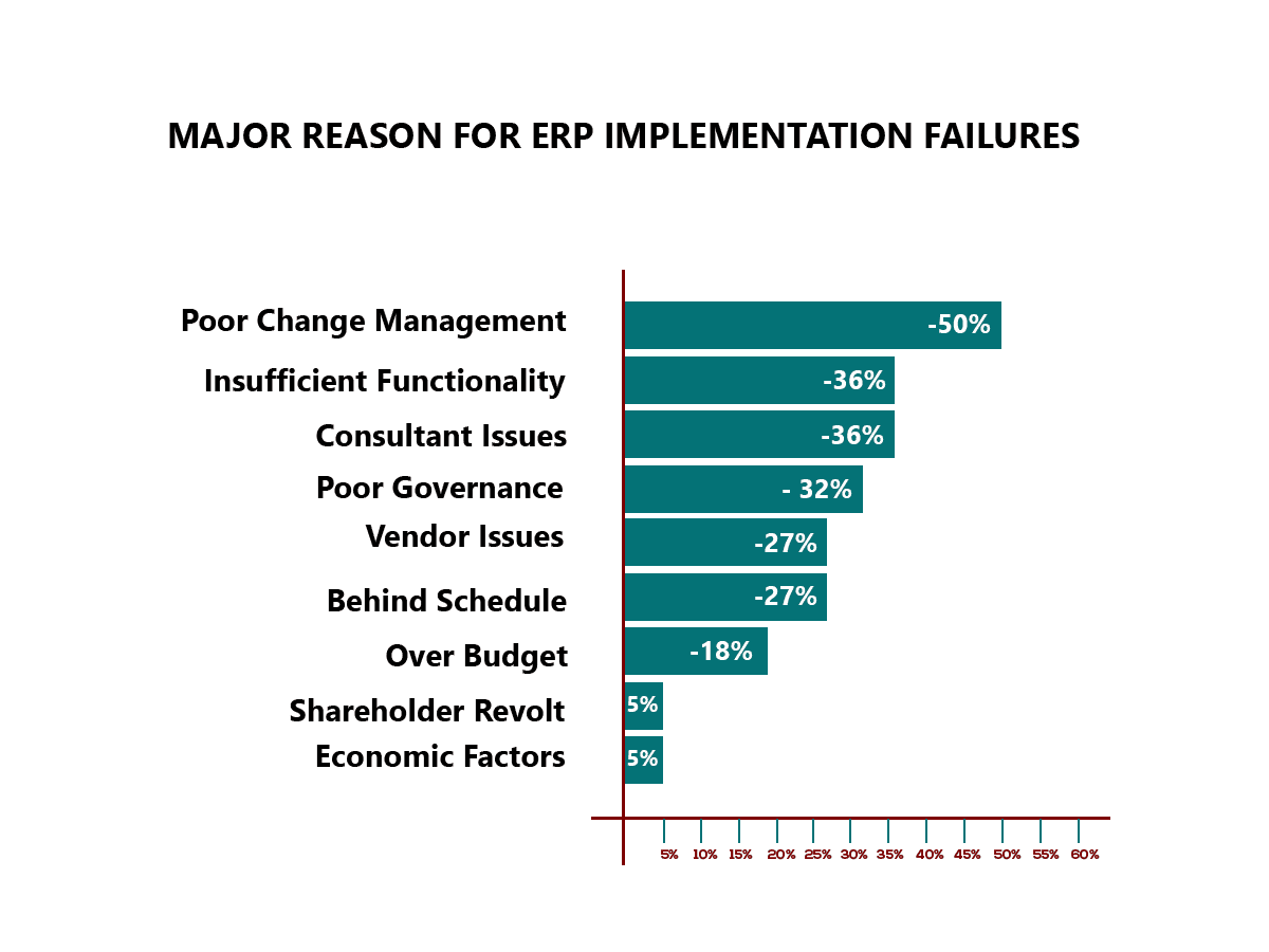 best-practices-to-avoid-erp-implementation-failures-cybrosys