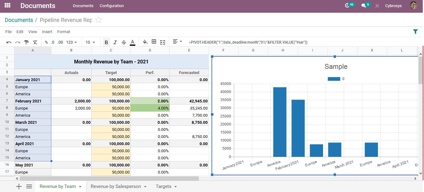 business-intelligence-reporting-in-odoo-cybrosys