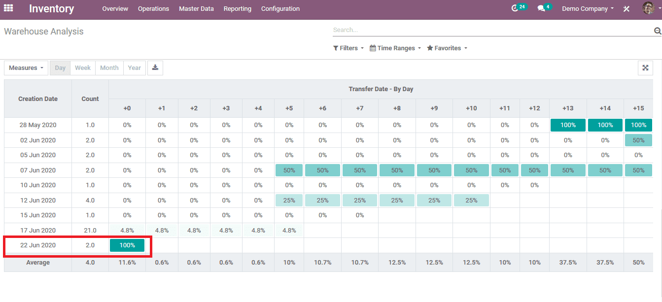 cohort-view-in-odoo-13-cybrosys