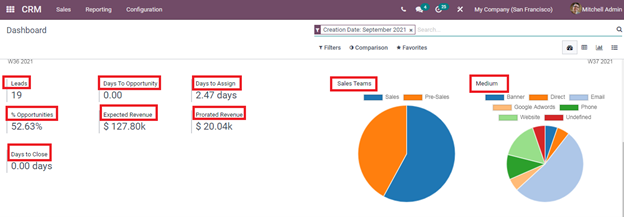how-to-analyze-reports-in-odoo-crm