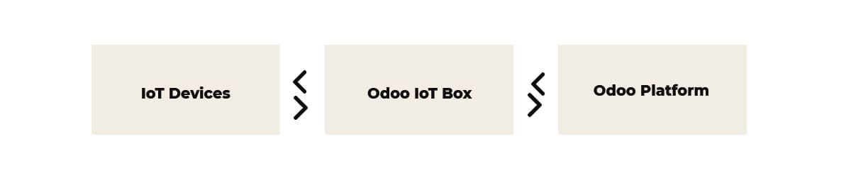 iot-the-future-of-odoo