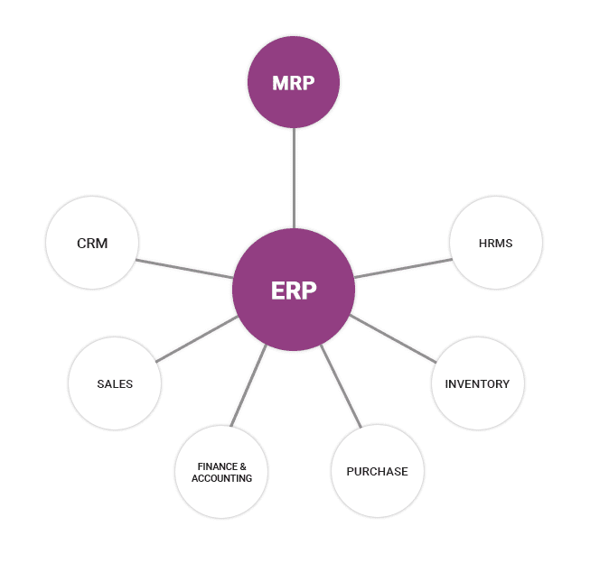 manufacturing-erp-with-odoo-2-cybrosys