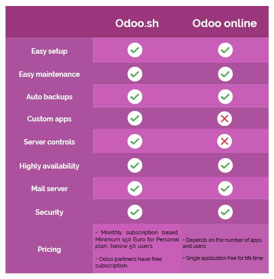 odoo-sh-vs-odoo-online-3-cybrosys
