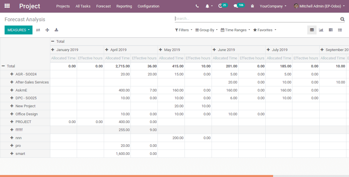 project-forecast-in-odoo-v12-cybrosys-12