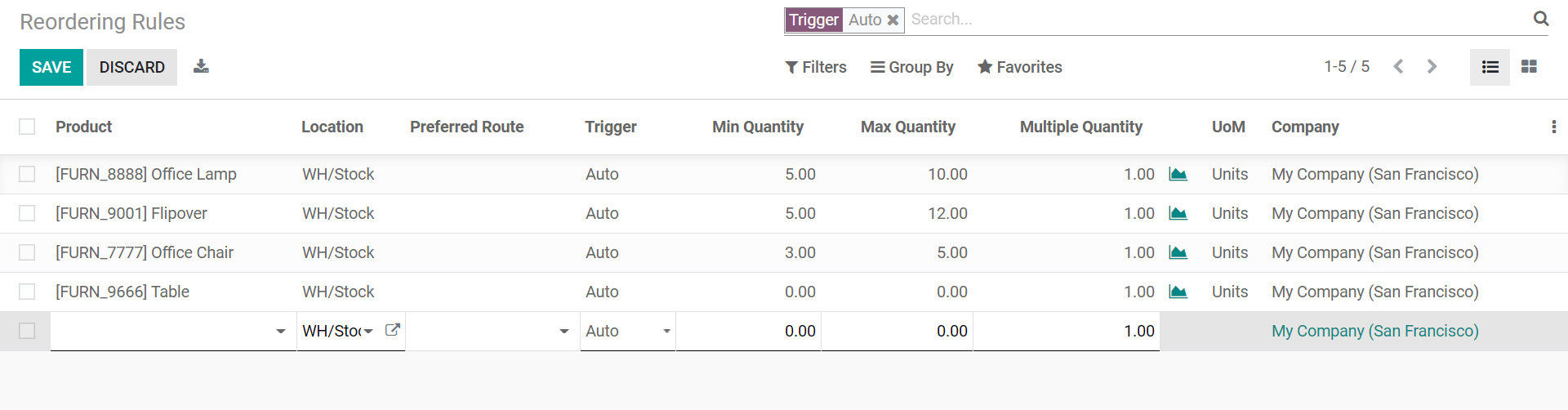 replenish-stock-with-odoo-reordering-rules-cybrosys