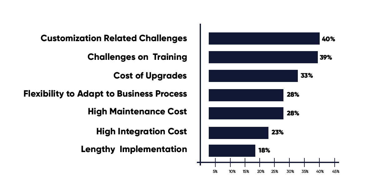statistics-of-erp-in-smes